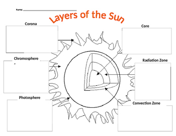 Layers of the Sun | layers of the sun diagram | Sol | Pinterest ...