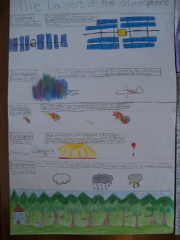 Layers of the atmosphere poster with scoring rubic and student guide sheet