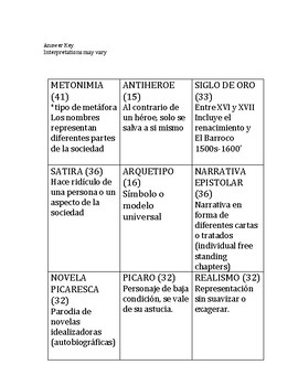"""Lazarillo de Tormes, """"Infer the topic"""", level 4 and 5 devices"""