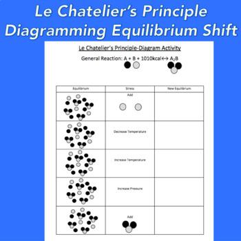 Le Chatelier's Principle Worksheet/ Diagramming Activity