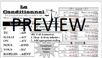 Le Conditionnel - Conditional Tense Infographic