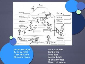 Le Passé Composé avec Être - interactive lesson
