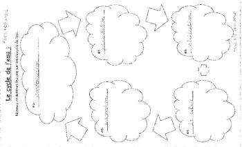 Le cycle de l'eau, la mesure et les etats de la matiere