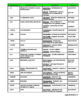 Le langage médical_préfixes et suffixes