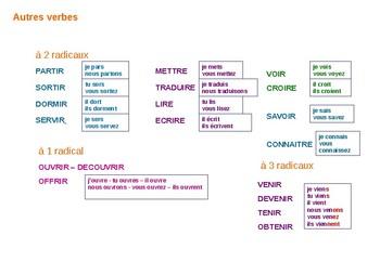 Le présent: tutorial and practice on Regular and irregular verbs