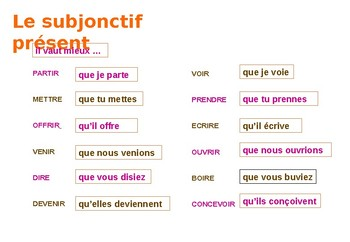Le subjonctif: Tutorial and Practice