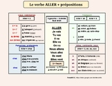Le verbe ALLER + articles/prépositions  (TO GO + articles/