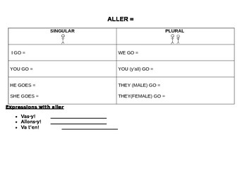 Le verbe ALLER: Conjugation Template & Verb Sheet