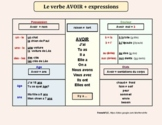 Le verbe AVOIR + expressions (TO HAVE + main uses) A1