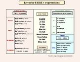 Le verbe FAIRE + expressions (TO DO/MAKE + main uses) A1