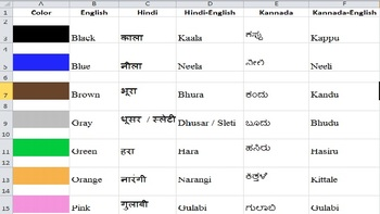 Learn Color Names in Hindi and Kannada language