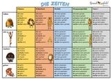 Easy German - Conjugation