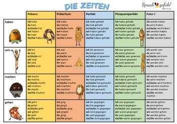 Easy German - Conjugation