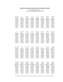 Learn How to Play the Bouzouki