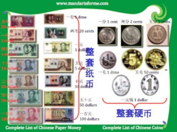Learn Money in Chinese Posters and Flip Books