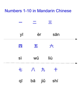 Learn Shapes & Count Shapes in Mandarin Chinese(Simplified)