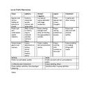 Learner Profile Observation Checklist