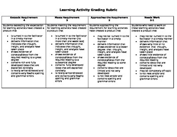 Learning Activity Rubric