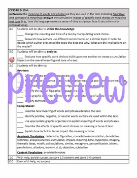 Learning Goal & Scale for Common Core Standard CCSS RL.9-10.4