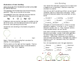 Learning PS - ionic bonding