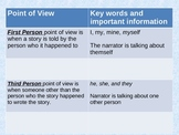 Learning Point of View - First, Second, Third Person and Omniscient