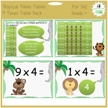 Times Tables Power Point Pack: Learning & Practicing the 4 x Table