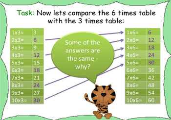 Times Tables Power Point Pack: Learning & Practicing the 6 x Table
