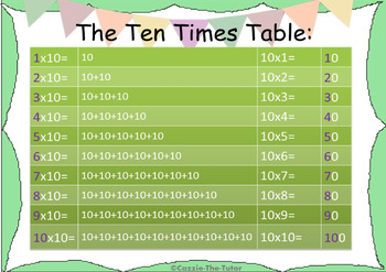 Times Table Power Point Pack: Learning & Practicing the 10 x Table