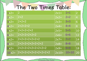 Times Tables Power Point Pack: Learning & Practicing the 2 x Table