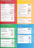 New Zealand Learning Progressions LEVELS 1 to 4 Complete Set