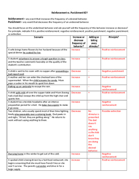 Learning: Reinforcement Vs. Punishment