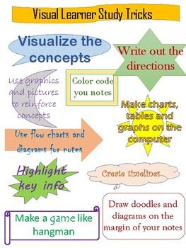 Learning Style Study Cheat Sheet