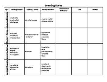 Learning Styles Notes (Abstract, Concrete, Random, Sequential)