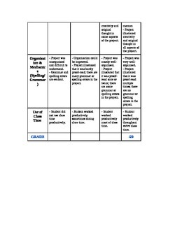 Learning Styles Project Rubric