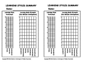 Learning Styles Summary
