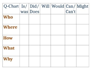 Learning to Ask Questions- Question Chart & Worksheet