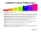 Learning to Read Phonetically Chart