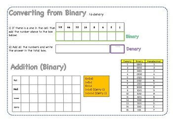 Learning to convert Hexadecimal, Binary and Denary