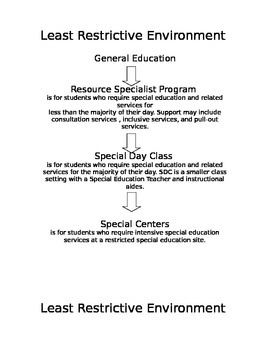 Least Restrictive Environment Poster
