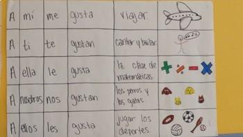 Spanish Gustar + Verb Activities: Writing & Art Activity