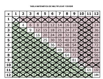 Lección:  Tabla Matemática Para Multiplicar y Dividir