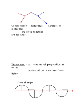Lecture Notes on Waves and Sound