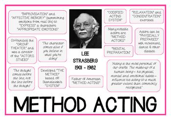 stanislavski system of acting