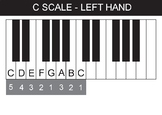 """Left hand position anchor chart in """"C"""" for playing the pia"""