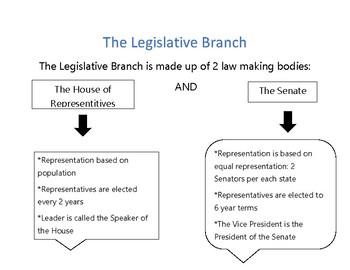 Legislative Branch Anchor Chart