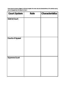 Legislative Branch: Court System