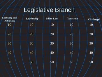 Legislative Branch Review Jeopardy Powerpoint