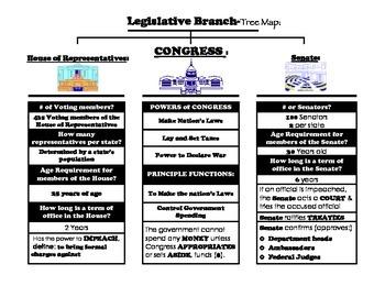 Legislative Branch Summary Graphic Organizer