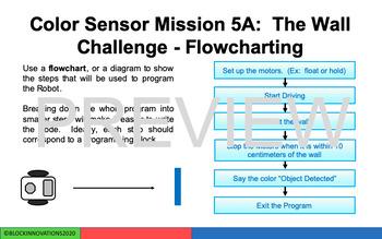 LEGO MindStorms EV3:  The Ultrasonic Sensor
