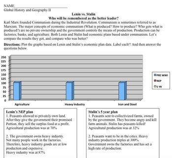 Lenin vs. Stalin Comparison Bundled Lesson. Interactive Ch